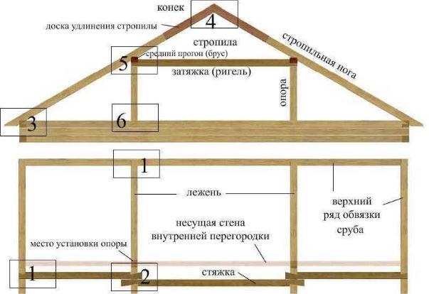 Советы по ремонту крыши