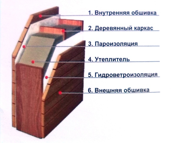 отделка блок-хаусом