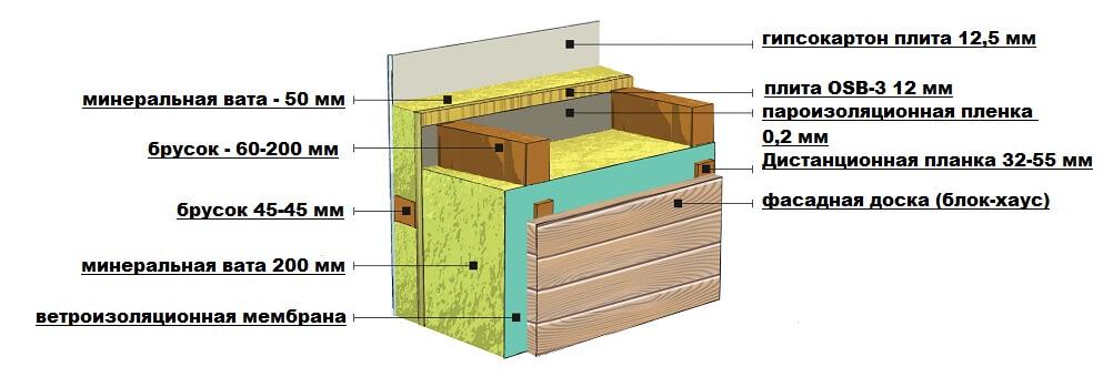 отделка фасадной доской