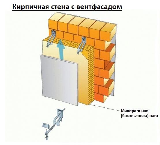 стенак с вентфасадом