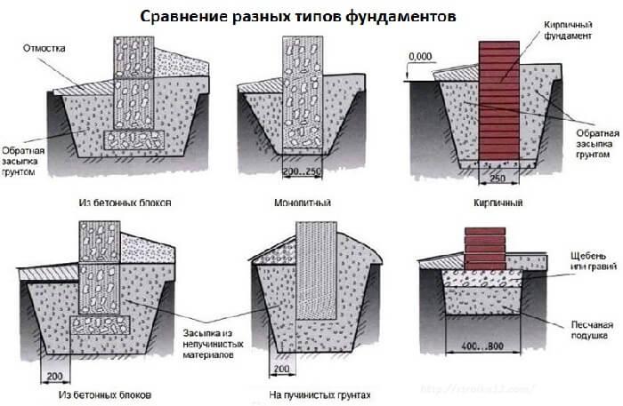 типы фундаментов из кирпича