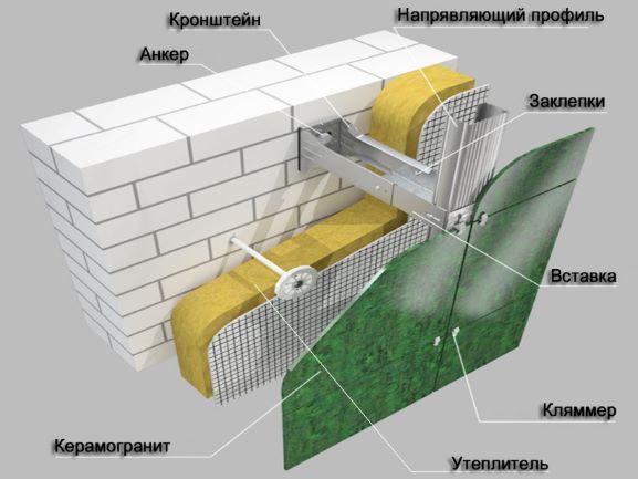 Особенности устройства навесного вентилируемого фасада