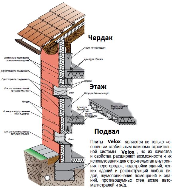 Строительство дома - несъемная опалубка