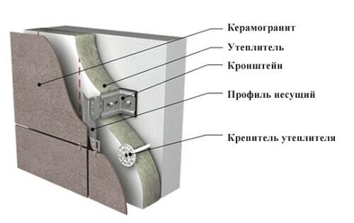 Вентфасад из керамогранита