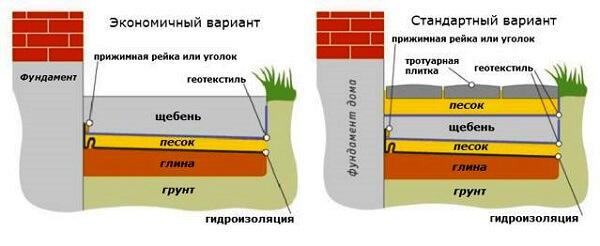 Строительство отмостки своими руками