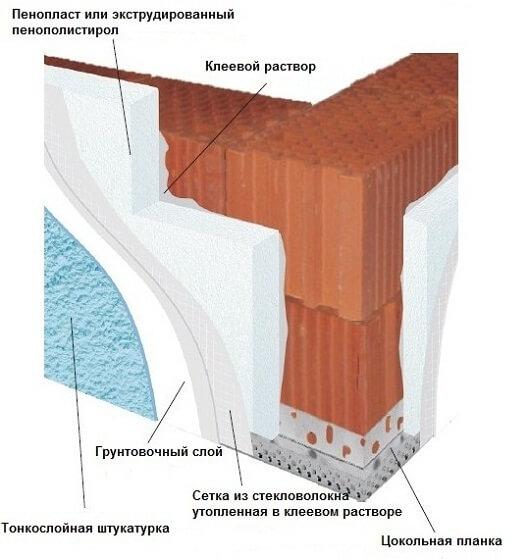 Двухслойная стена из керамических блоков