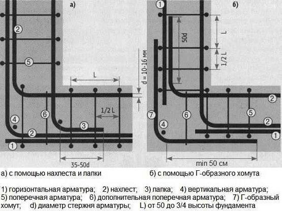 Правильная схема армирования углов