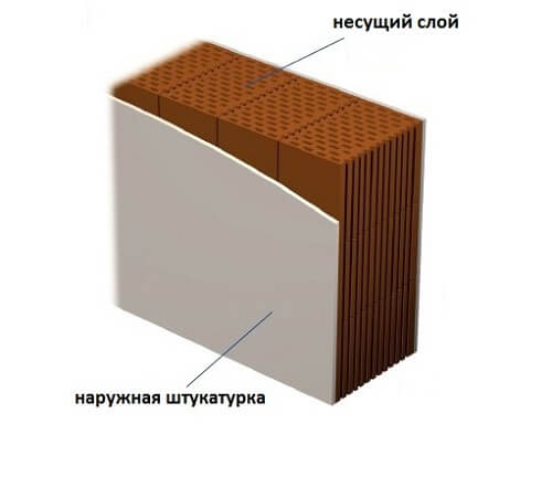 Однослойные стены строятся из долговечных материалов