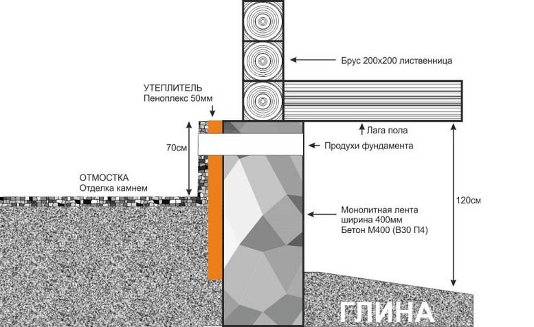 Схема наружного утепления фундамента деревянного дома