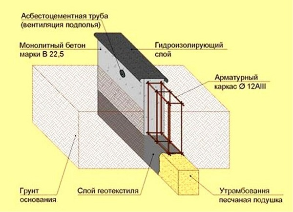 Технология заливки фундамента в зимний период