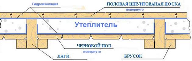 гидроизоляцию пола в деревянном доме