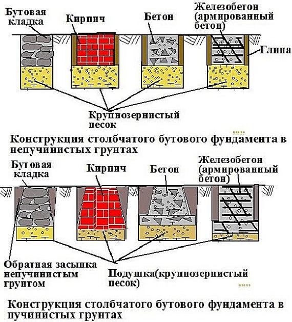Ширина фундамента: ленточный и столбчатый фундамент
