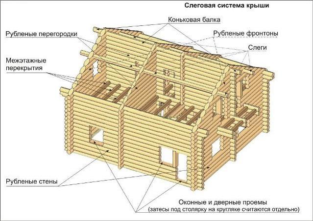 Возведение стен дома из оцилиндрованного бревна
