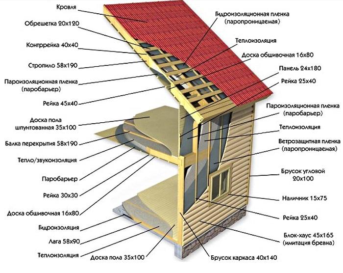 Какой дом лучше каркасный или из бруса?